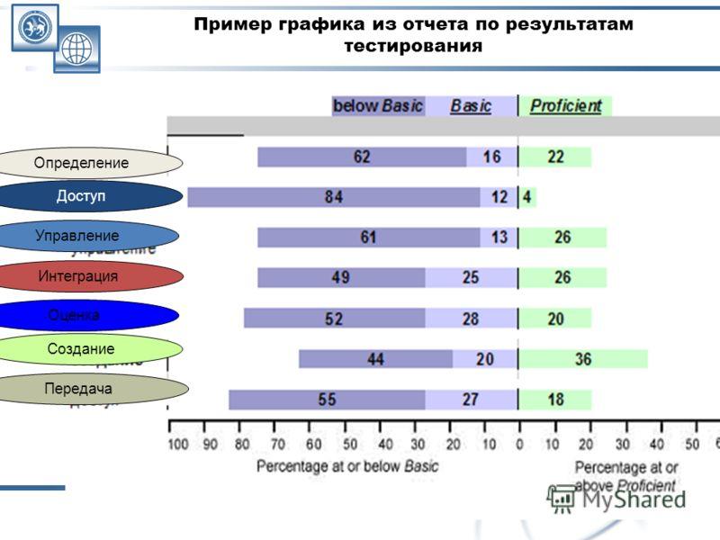 24 Пример графика из отчета по результатам тестирования Определение Доступ Управление Интеграция Оценка Создание Передача