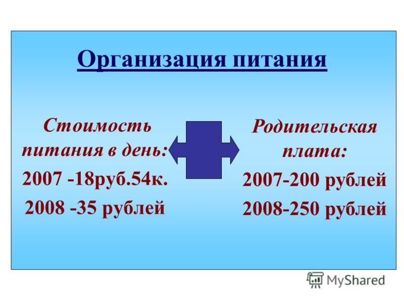 Организация питания Стоимость питания в день: 2007 -18руб.54к. 2008 -35 рублей Родительская плата: 2007-200 рублей 2008-250 рублей