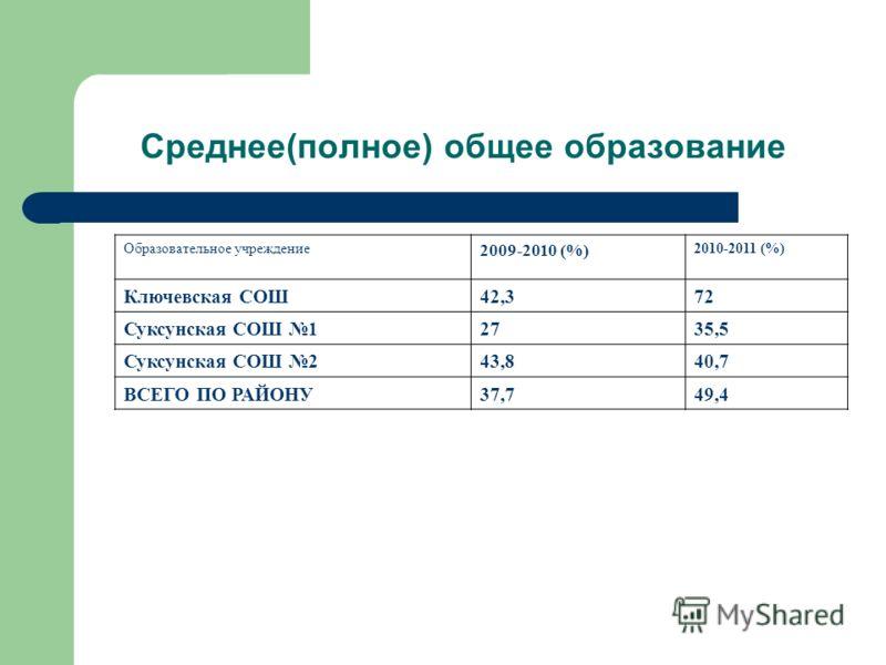 Среднее(полное) общее образование Образовательное учреждение 2009-2010 (%) 2010-2011 (%) Ключевская СОШ42,372 Суксунская СОШ 12735,5 Суксунская СОШ 243,840,7 ВСЕГО ПО РАЙОНУ37,749,4