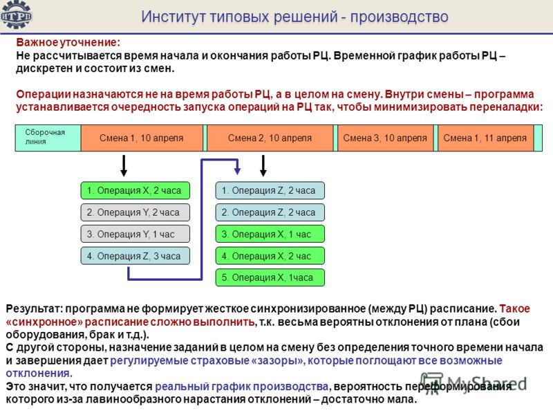 Институт типовых решений - производство Важное уточнение: Не рассчитывается время начала и окончания работы РЦ. Временной график работы РЦ – дискретен и состоит из смен. Операции назначаются не на время работы РЦ, а в целом на смену. Внутри смены – п