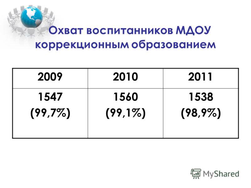 Охват воспитанников МДОУ коррекционным образованием 200920102011 1547 (99,7%) 1560 (99,1%) 1538 (98,9%)