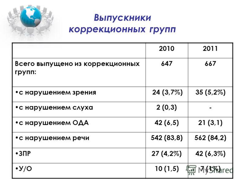 Выпускники коррекционных групп 20102011 Всего выпущено из коррекционных групп: 647667 с нарушением зрения 24 (3,7%)35 (5,2%) с нарушением слуха2 (0,3)- с нарушением ОДА42 (6,5)21 (3,1) с нарушением речи542 (83,8)562 (84,2) ЗПР27 (4,2%)42 (6,3%) У/О10