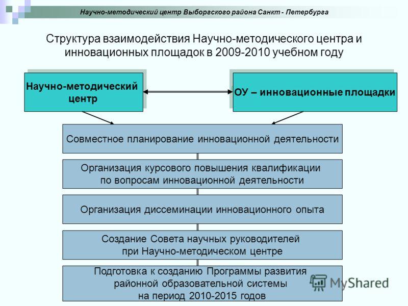 Структура взаимодействия Научно-методического центра и инновационных площадок в 2009-2010 учебном году Научно-методический центр Выборгского района Санкт - Петербурга Научно-методический центр Научно-методический центр ОУ – инновационные площадки Сов