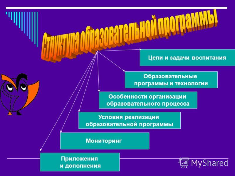 Цели и задачи воспитания Образовательные программы и технологии Особенности организации образовательного процесса Условия реализации образовательной программы Мониторинг Приложения и дополнения
