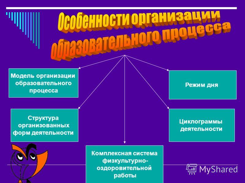 Модель организации образовательного процесса Структура организованных форм деятельности Режим дня Циклограммы деятельности Комплексная система физкультурно- оздоровительной работы