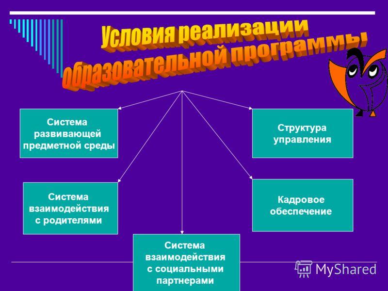 Система развивающей предметной среды Система взаимодействия с родителями Структура управления Кадровое обеспечение Система взаимодействия с социальными партнерами