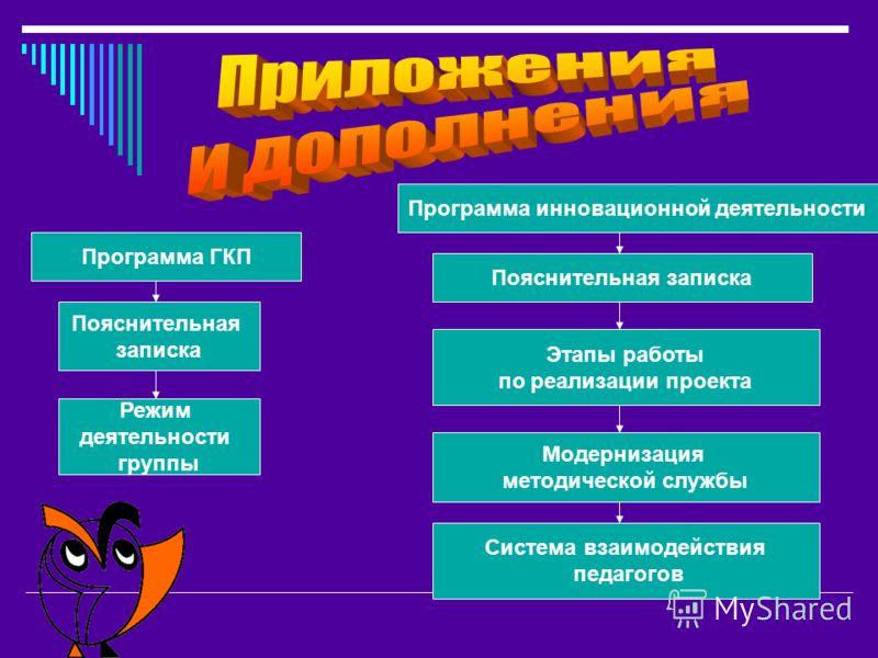 Программа инновационной деятельности Программа ГКП Пояснительная записка Этапы работы по реализации проекта Модернизация методической службы Система взаимодействия педагогов Пояснительная записка Режим деятельности группы
