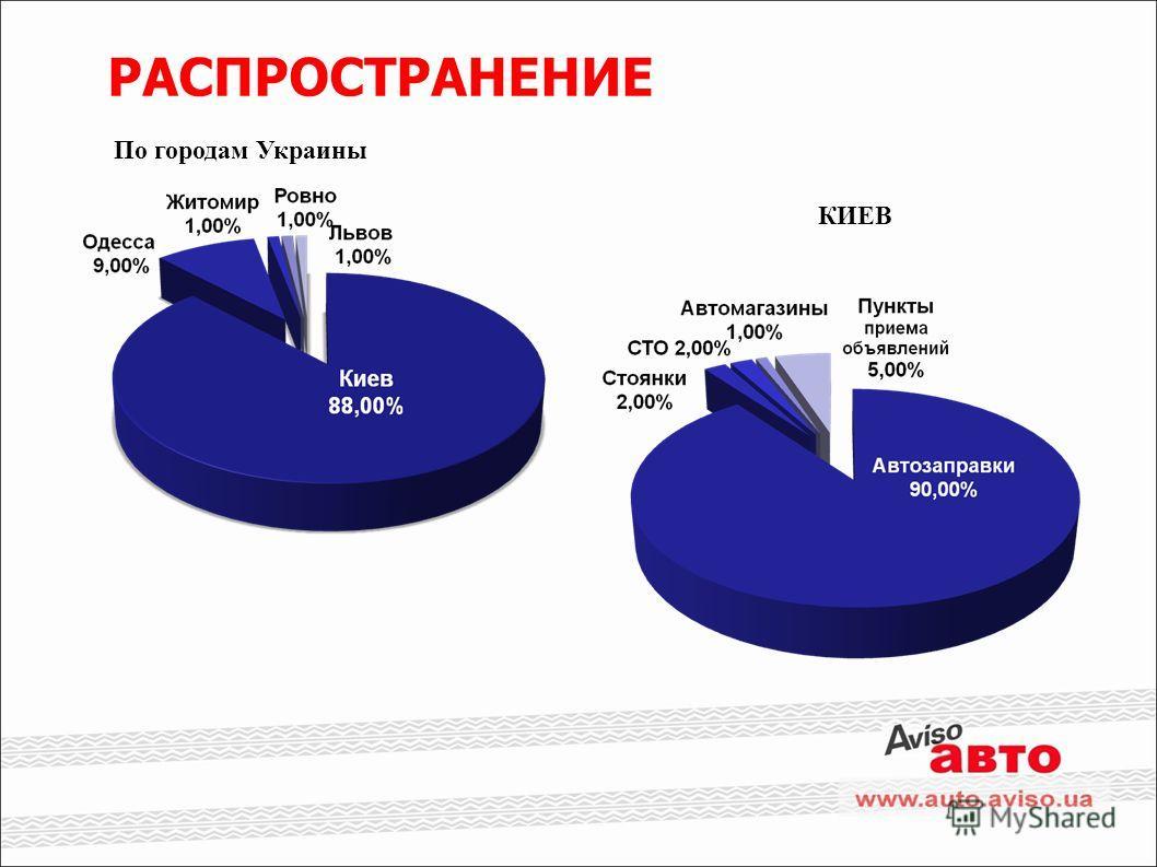 РАСПРОСТРАНЕНИЕ По городам Украины КИЕВ