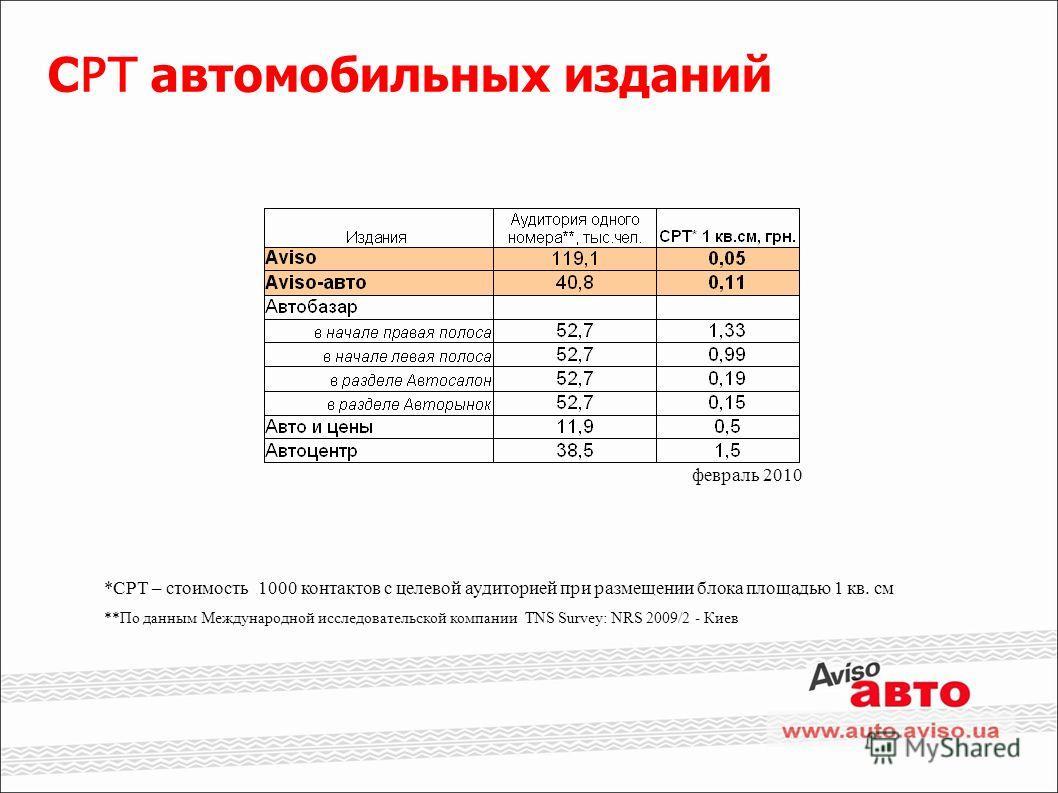 С PT автомобильных изданий *CPT – стоимость 1000 контактов с целевой аудиторией при размещении блока площадью 1 кв. см **По данным Международной исследовательской компании TNS Survey: NRS 2009/2 - Киев февраль 2010