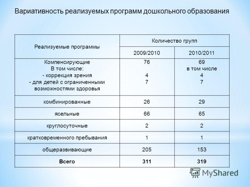 Реализуемые программы Количество групп 2009/20102010/2011 Компенсирующие В том числе: - коррекция зрения - для детей с ограниченными возможностями здоровья 76 4 7 69 в том числе 4 7 комбинированные2629 ясельные6665 круглосуточные22 кратковременного п