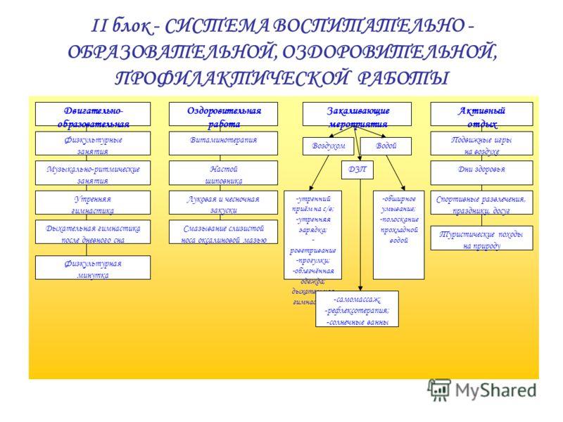 II блок - СИСТЕМА ВОСПИТАТЕЛЬНО - ОБРАЗОВАТЕЛЬНОЙ, ОЗДОРОВИТЕЛЬНОЙ, ПРОФИЛАКТИЧЕСКОЙ РАБОТЫ Двигательно- образовательная деятельности Физкультурные занятия Музыкально-ритмические занятия Утренняя гимнастика Закаливающие мероприятия Оздоровительная ра