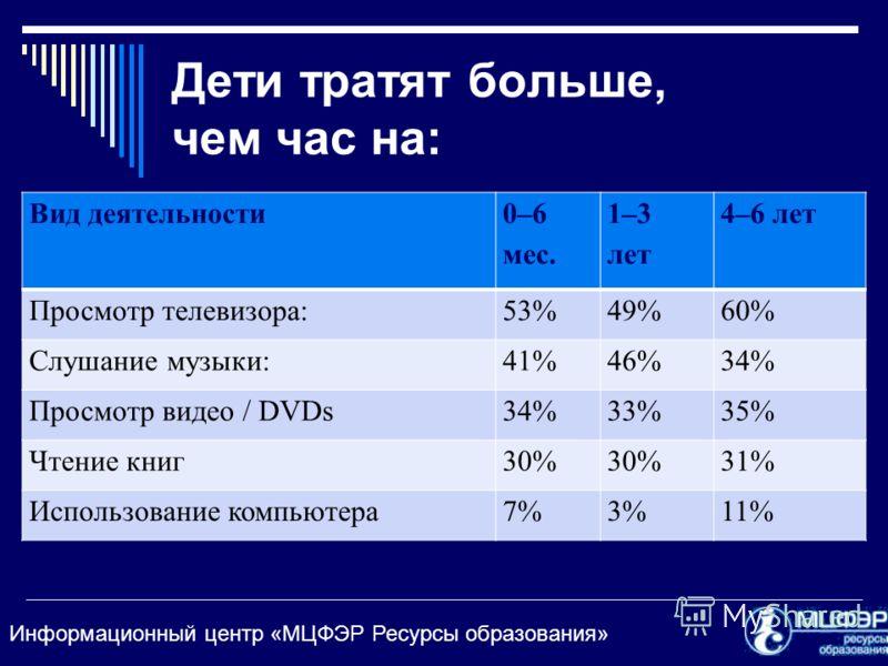 Информационный центр «МЦФЭР Ресурсы образования» Дети тратят больше, чем час на: Вид деятельности 0–6 мес. 1–3 лет 4–6 лет Просмотр телевизора:53%49%60% Слушание музыки:41%46%34% Просмотр видео / DVDs34%33%35% Чтение книг30% 31% Использование компьют