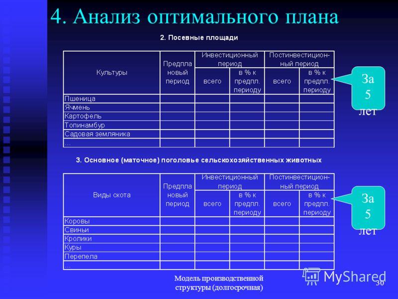 Модель производственной структуры (долгосрочная) 30 4. Анализ оптимального плана За 5 лет