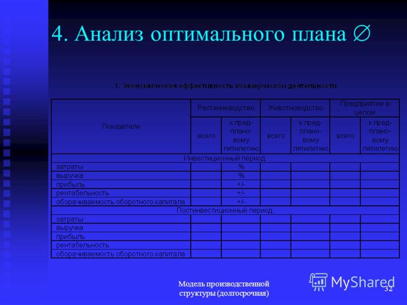 Модель производственной структуры (долгосрочная) 32 4. Анализ оптимального плана