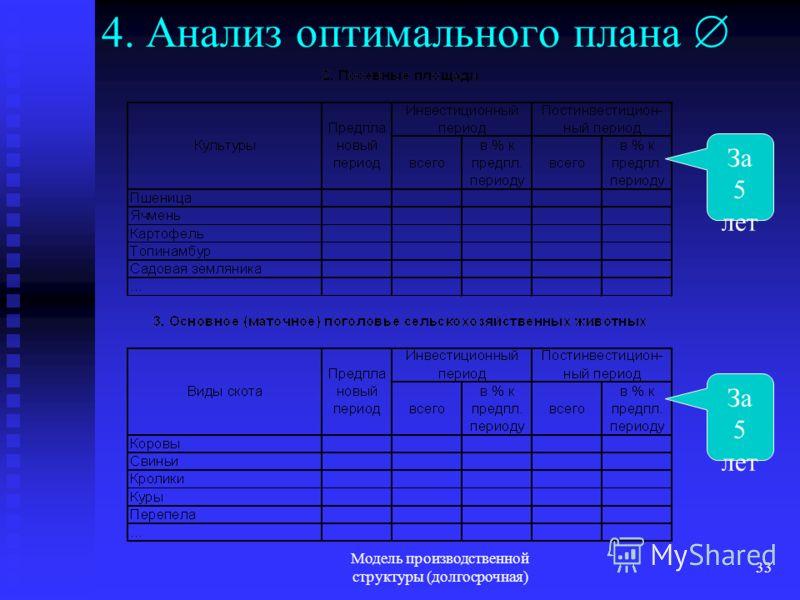 Модель производственной структуры (долгосрочная) 33 4. Анализ оптимального плана За 5 лет