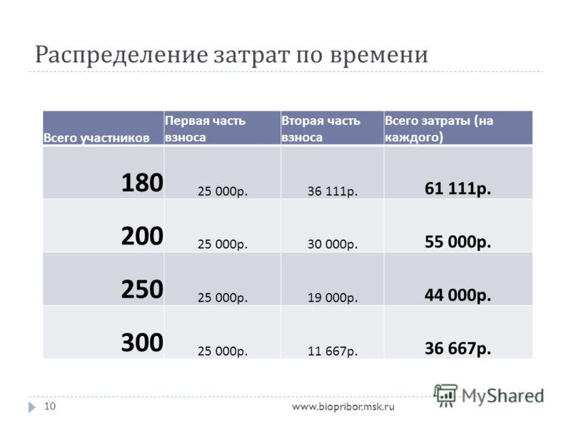 Распределение затрат по времени www.biopribor.msk.ru10 Всего участников Первая часть взноса Вторая часть взноса Всего затраты ( на каждого ) 180 25 000 р.36 111 р. 61 111 р. 200 25 000 р.30 000 р. 55 000 р. 250 25 000 р.19 000 р. 44 000 р. 300 25 000