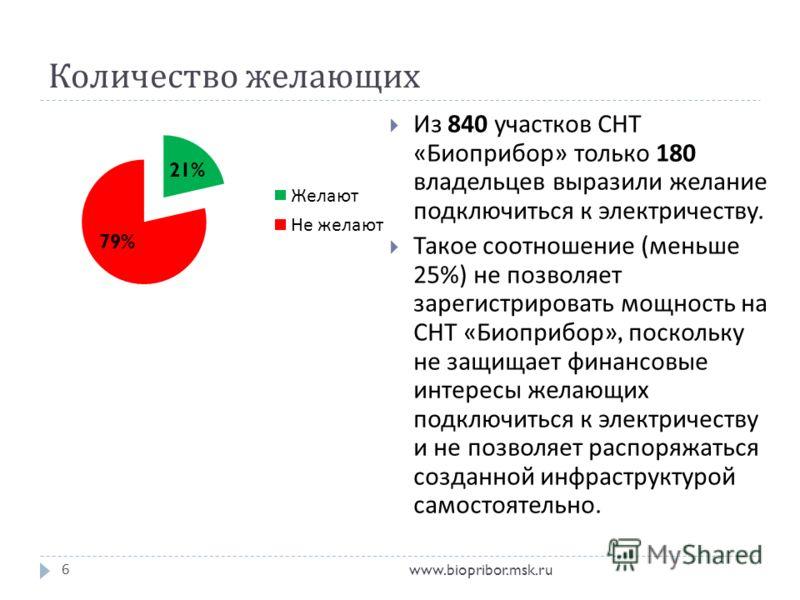 Количество желающих www.biopribor.msk.ru6 Из 840 участков СНТ « Биоприбор » только 180 владельцев выразили желание подключиться к электричеству. Такое соотношение ( меньше 25%) не позволяет зарегистрировать мощность на СНТ « Биоприбор », поскольку не