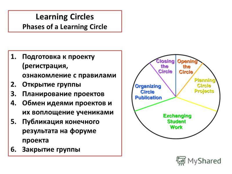 Learning Circles Phases of a Learning Circle 1.Подготовка к проекту (регистрация, ознакомление с правилами 2.Открытие группы 3.Планирование проектов 4.Обмен идеями проектов и их воплощение учениками 5.Публикация конечного результата на форуме проекта