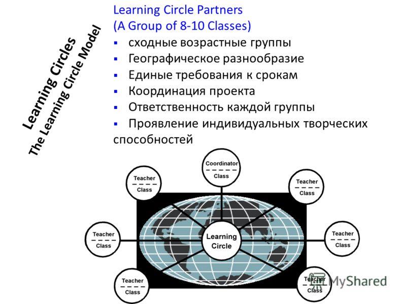 Learning Circles The Learning Circle Model Learning Circle Partners (A Group of 8-10 Classes) сходные возрастные группы Географическое разнообразие Единые требования к срокам Координация проекта Ответственность каждой группы Проявление индивидуальных