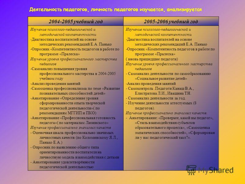 2004-2005 учебный год2005-2006 учебный год Изучение психолого-педагогической и методической компетентности -Диагностика воспитателей на основе методических рекомендаций Е.А. Панько -Опросник «Компетентность педагогов в работе по программе «Пралеска»