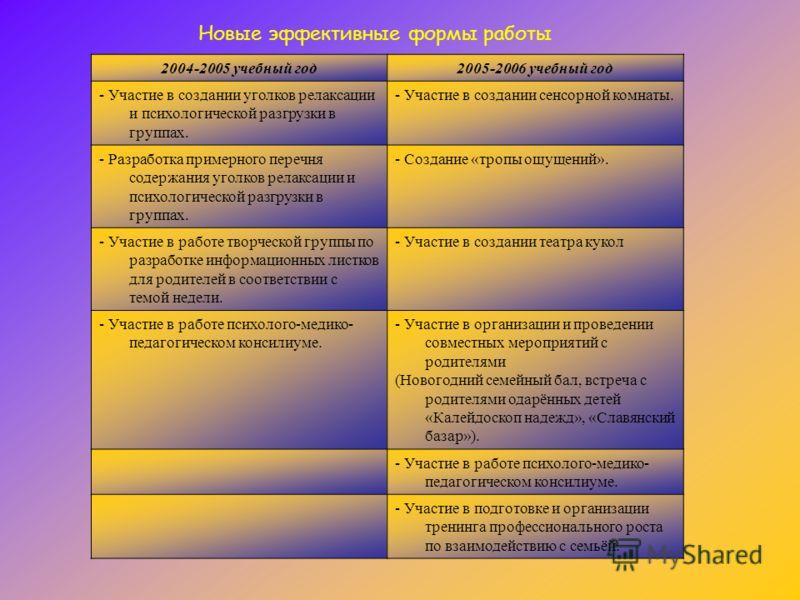 2004-2005 учебный год2005-2006 учебный год - Участие в создании уголков релаксации и психологической разгрузки в группах. - Участие в создании сенсорной комнаты. - Разработка примерного перечня содержания уголков релаксации и психологической разгрузк