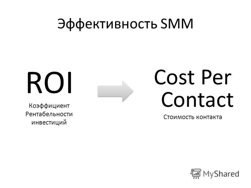 Эффективность SMM ROI Cost Per Contact Стоимость контакта Коэффициент Рентабельности инвестиций