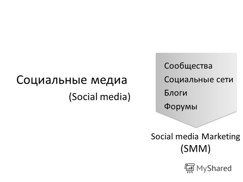 Социальные медиа (Social media) Сообщества Социальные сети Блоги Форумы Social media Marketing (SMM)