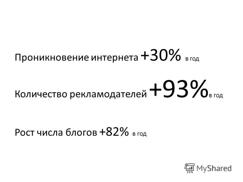 Проникновение интернета +30% в год Количество рекламодателей +93% в год Рост числа блогов +82% в год