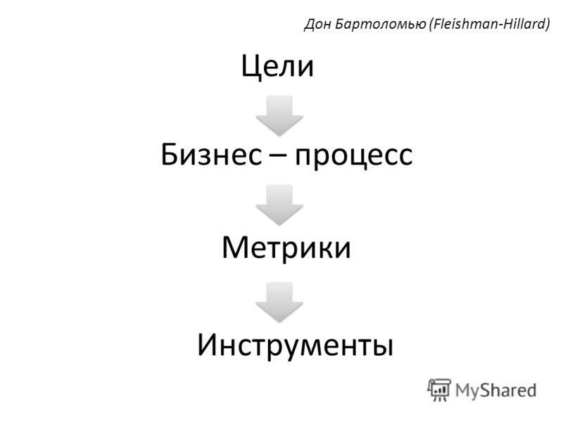 Цели Бизнес – процесс Метрики Инструменты Дон Бартоломью (Fleishman-Hillard)