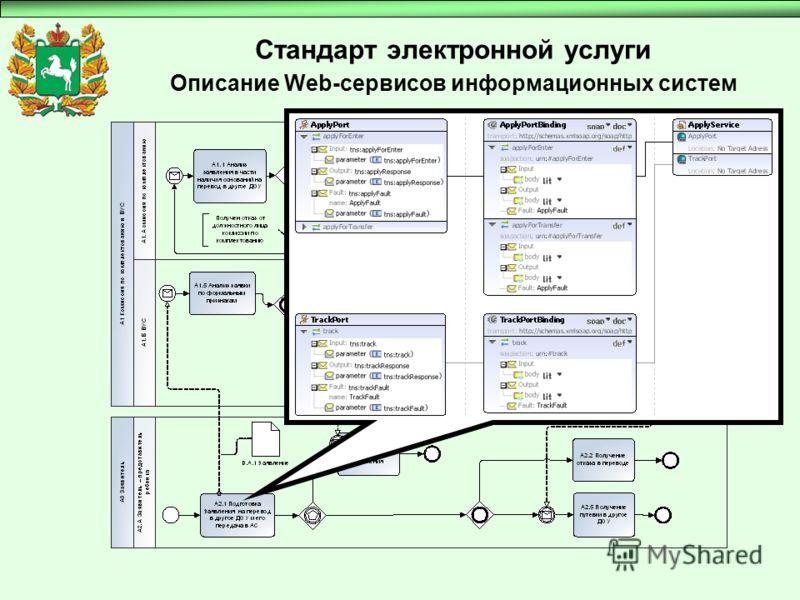 Стандарт электронной услуги Описание Web-сервисов информационных систем