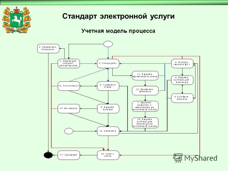 Стандарт электронной услуги Учетная модель процесса