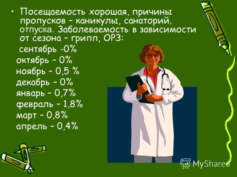 Посещаемость хорошая, причины пропусков – каникулы, санаторий, отпуска. Заболеваемость в зависимости от сезона – грипп, ОРЗ: сентябрь -0% октябрь – 0% ноябрь – 0,5 % декабрь – 0% январь – 0,7% февраль – 1,8% март – 0,8% апрель – 0,4%