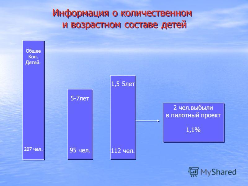 Общее Кол. Детей. 207 чел. Общее Кол. Детей. 207 чел. 5-7лет 95 чел. 5-7лет 95 чел. 1,5-5лет 112 чел. 1,5-5лет 112 чел. 2 чел.выбыли в пилотный проект 1,1% 2 чел.выбыли в пилотный проект 1,1% Информация о количественном и возрастном составе детей Инф