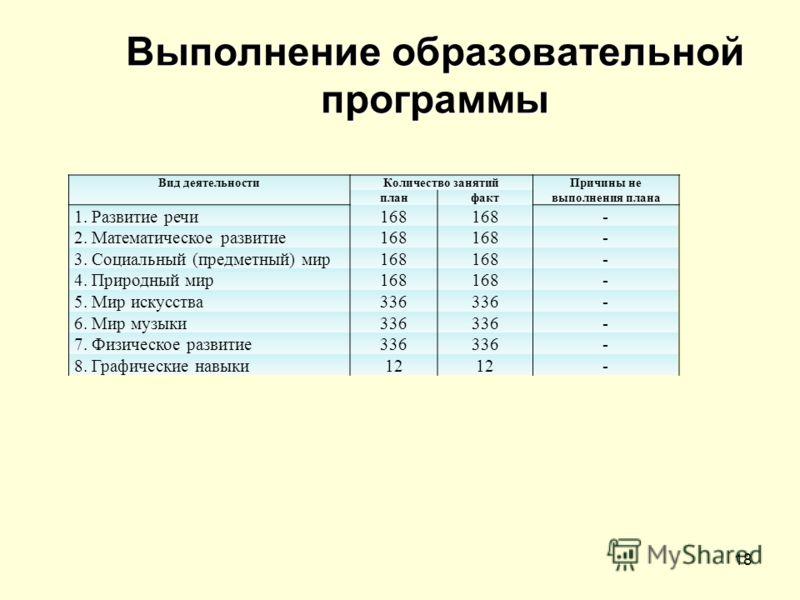 18 Выполнение образовательной программы Вид деятельностиКоличество занятийПричины не выполнения плана планфакт 1. Развитие речи168 - 2. Математическое развитие168 - 3. Социальный (предметный) мир168 - 4. Природный мир168 - 5. Мир искусства336 - 6. Ми