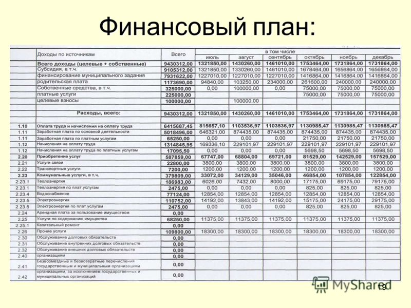 19 Финансовый план: