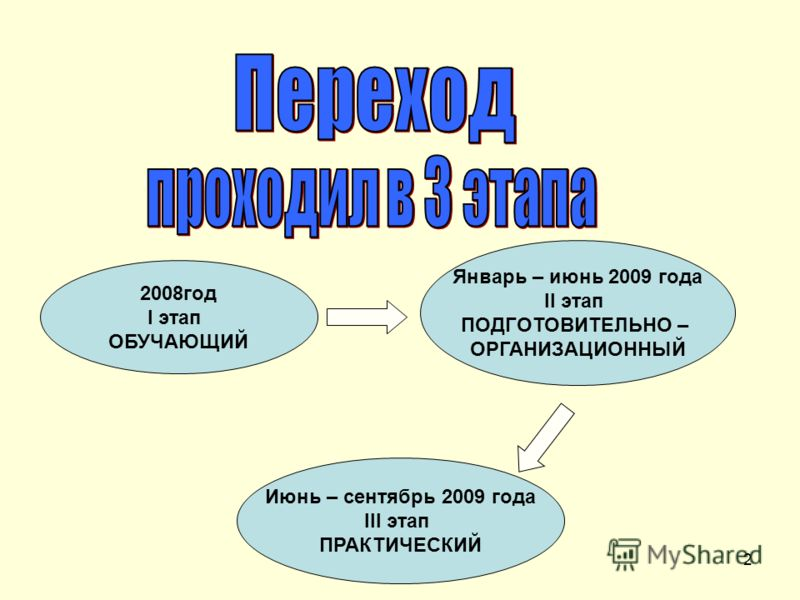 2 2008год I этап ОБУЧАЮЩИЙ Январь – июнь 2009 года II этап ПОДГОТОВИТЕЛЬНО – ОРГАНИЗАЦИОННЫЙ Июнь – сентябрь 2009 года III этап ПРАКТИЧЕСКИЙ