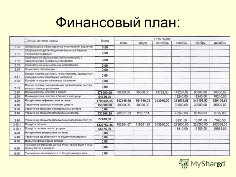 20 Финансовый план: