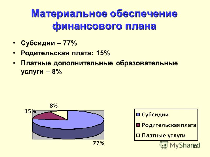 21 Субсидии – 77% Родительская плата: 15% Платные дополнительные образовательные услуги – 8% 12.08.2010 Материальное обеспечение финансового плана