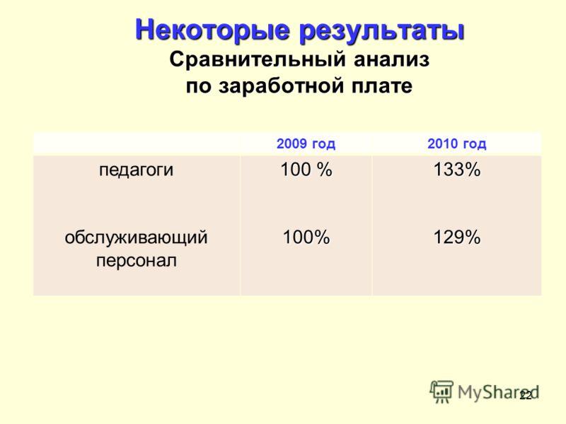 22 Некоторые результаты Сравнительный анализ по заработной плате 12.08.2010 2009 год2010 год педагоги обслуживающий персонал 100 % 100%133%129%