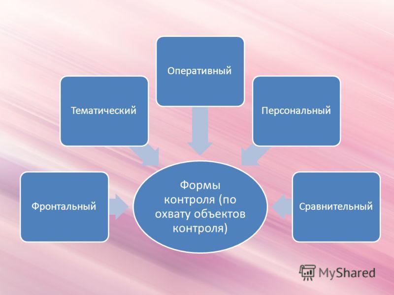 Формы контроля (по охвату объектов контроля) ФронтальныйТематическийОперативныйПерсональныйСравнительный