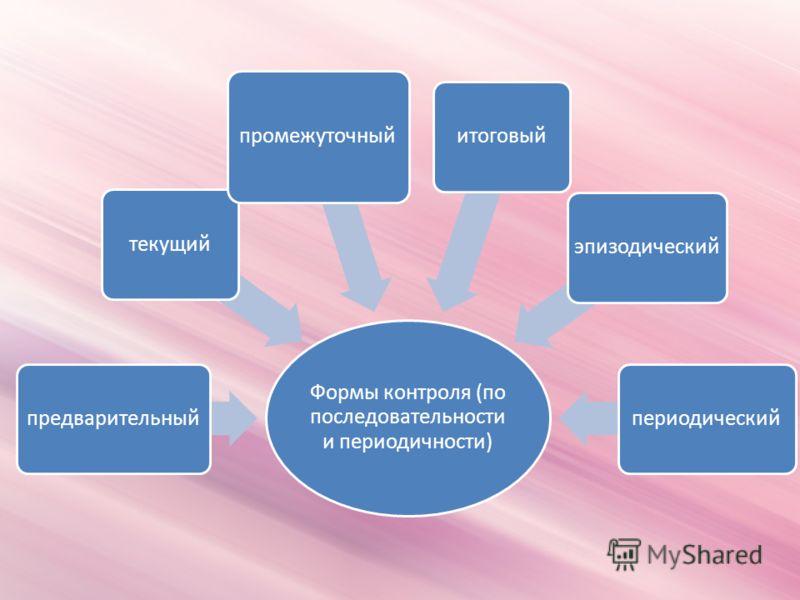 Формы контроля (по последовательности и периодичности) предварительныйтекущий промежуточный итоговыйэпизодическийпериодический