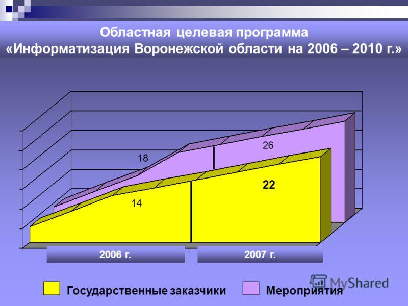 Областная целевая программа «Информатизация Воронежской области на 2006 – 2010 г.» 2006 г.2007 г. МероприятияГосударственные заказчики 14 22 18 26