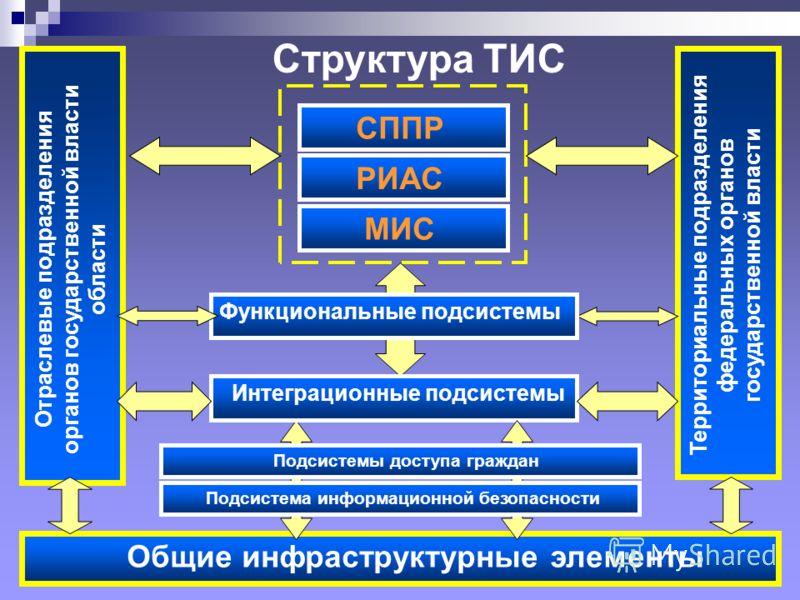 Структура ТИС Отраслевые подразделения органов государственной власти области Территориальные подразделения федеральных органов государственной власти СППР Общие инфраструктурные элементы Функциональные подсистемы МИС РИАС Функциональные подсистемы И
