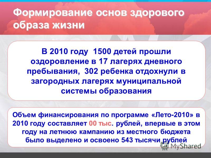 Формирование основ здорового образа жизни В 2010 году 1500 детей прошли оздоровление в 17 лагерях дневного пребывания, 302 ребенка отдохнули в загородных лагерях муниципальной системы образования Объем финансирования по программе «Лето-2010» в 2010 г