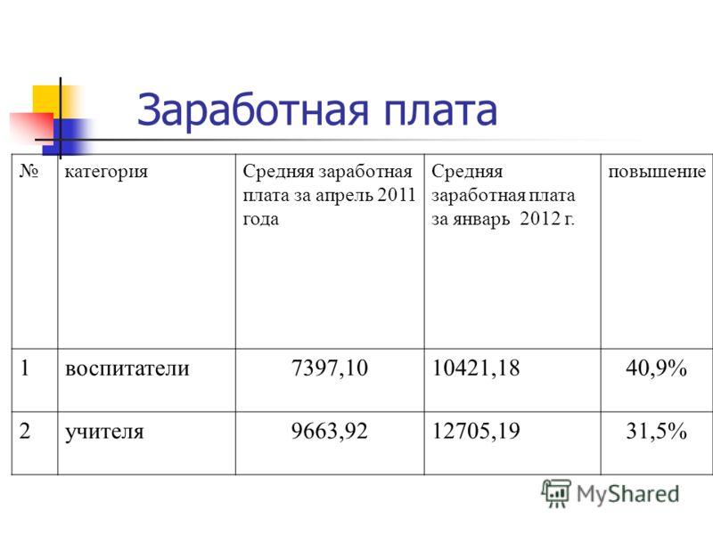 Заработная плата категорияСредняя заработная плата за апрель 2011 года Средняя заработная плата за январь 2012 г. повышение 1воспитатели7397,1010421,1840,9% 2учителя9663,9212705,1931,5%