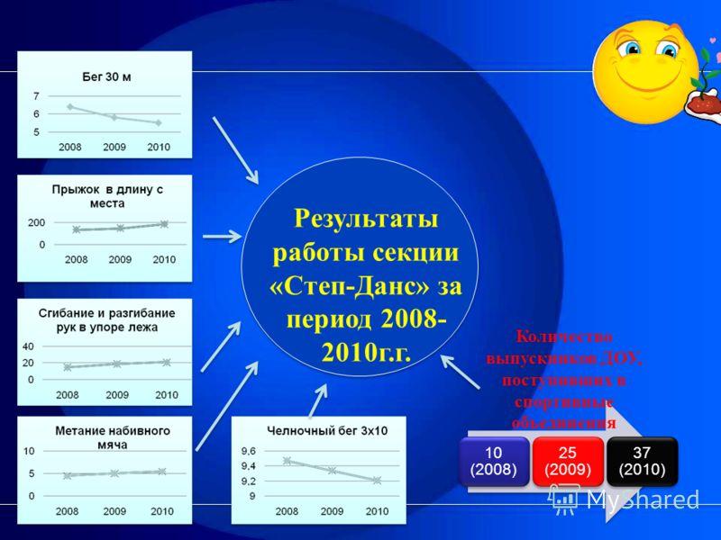 10 (2008) 25 (2009) 37 (2010) Количество выпускников ДОУ, поступивших в спортивные объединения Результаты работы секции «Степ-Данс» за период 2008- 2010г.г.