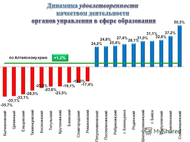 +1,2% по Алтайскому краю