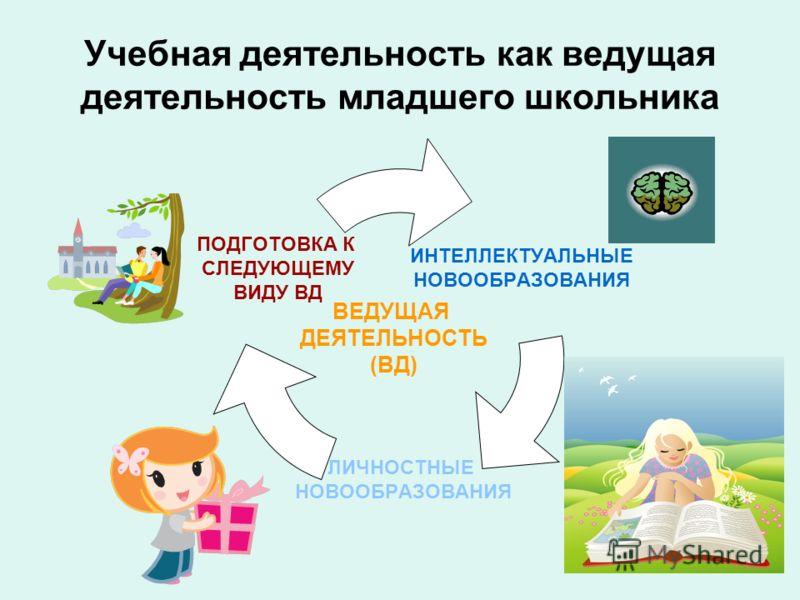 Учебная деятельность как ведущая деятельность младшего школьника ВЕДУЩАЯ ДЕЯТЕЛЬНОСТЬ (ВД)