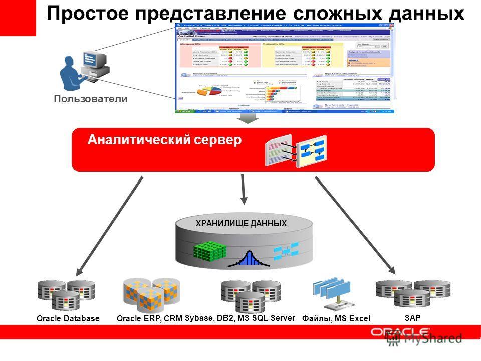 ХРАНИЛИЩЕ ДАННЫХ Простое представление сложных данных Аналитический сервер Регионы, заводы Продукты Периоды (Год, Квартал, Месяц) Объем производства, план выпуска Пользователи SAP Файлы, MS ExcelOracle DatabaseOracle ERP, CRM Sybase, DB2, MS SQL Serv