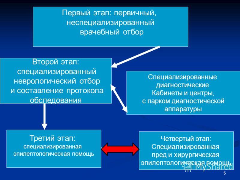 5 Первый этап: первичный, неспециализированный врачебный отбор Второй этап: специализированный неврологический отбор и составление протокола обследования Специализированные диагностические Кабинеты и центры, с парком диагностической аппаратуры Третий